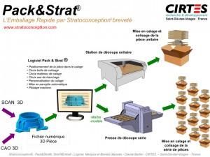 Le synoptique du procédé breveté Pack&Strat